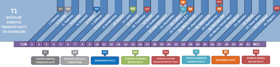 Схема трамвая T1 в Стамбуле