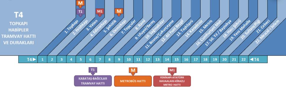 Схема трамвая T4 в Стамбуле